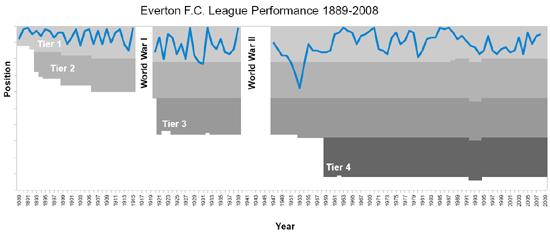 Everton_FC_league_results_1889-2008