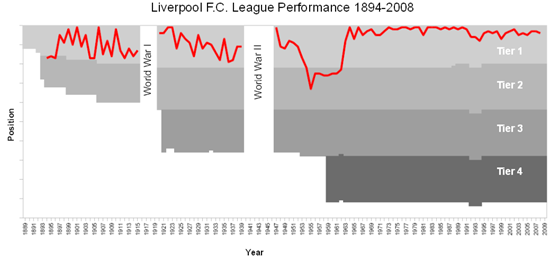 Liverpool_FC_league_results_1894-2008