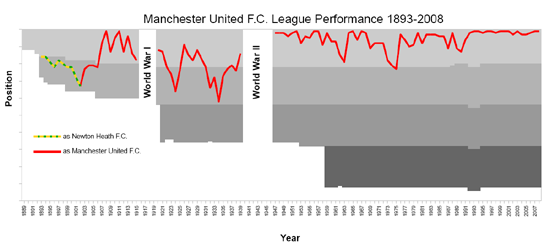 Manchester_United_League_Performance_1893-2008