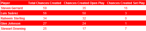 Chances Created