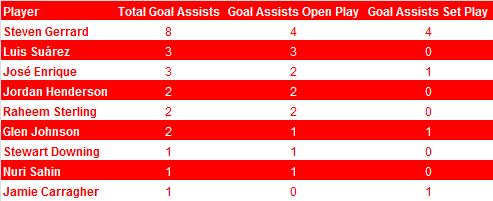 Goal Assists