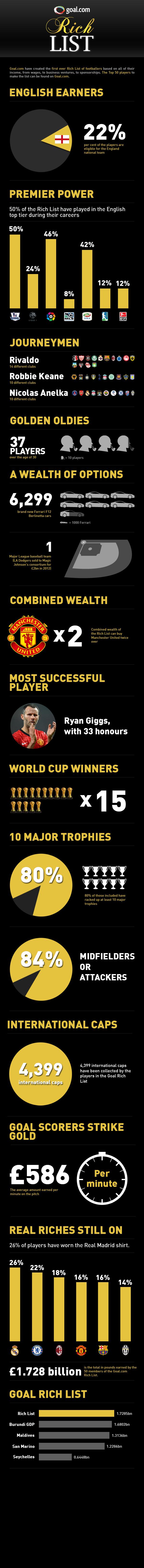 RichList_infographic