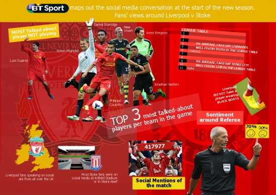 BT Sport Graphic Liverpool vs Stoke