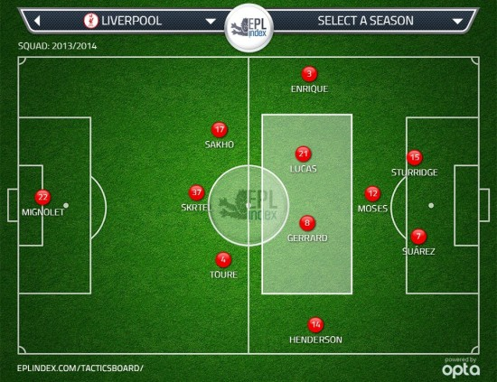 Figure 8: How the centre backs pushing up the field will help the current centre midfield two in 3-4-1-2