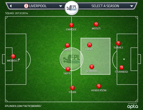 Figure 7: How the centre backs pushing up the field will help the current centre midfield two in 4-4-2