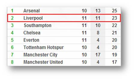League Table on Nov 9, 2013