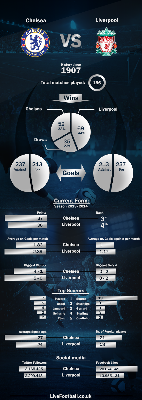 Chelsea-vs-Liverpool-LiveFootball.co.uk