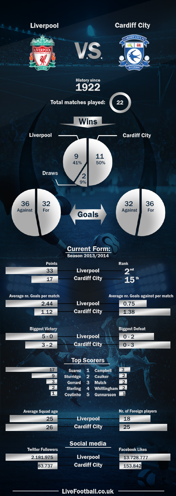 Liverpool-vs-Cardiff-City-LiveFootball.co.uk (1)