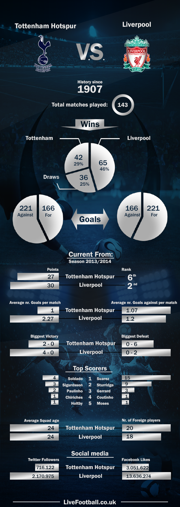 Tottenham-Hotspur-vs-Liverpool-livefootball.co.uk