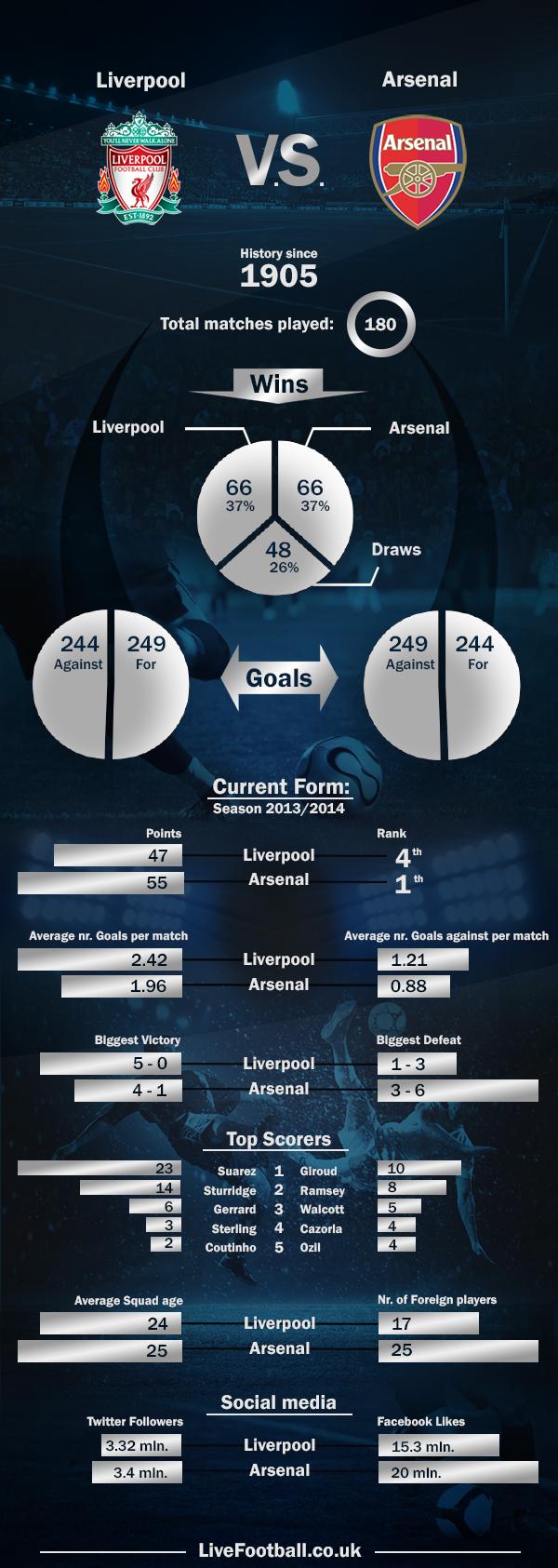 Liverpool-vs-Arsenal-LiveFootball.co.uk