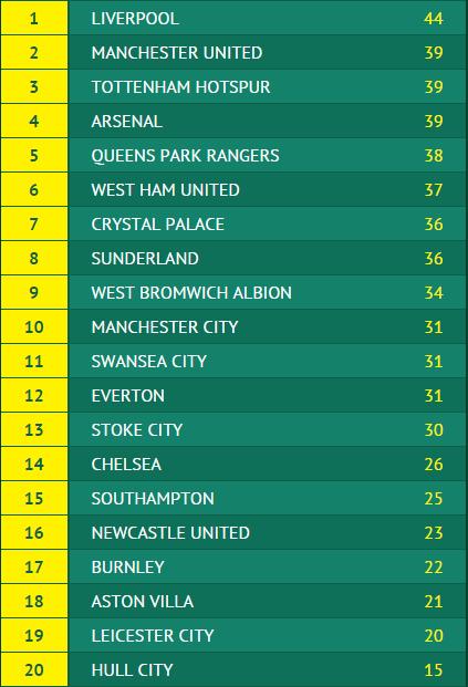 Alernative Premier League table