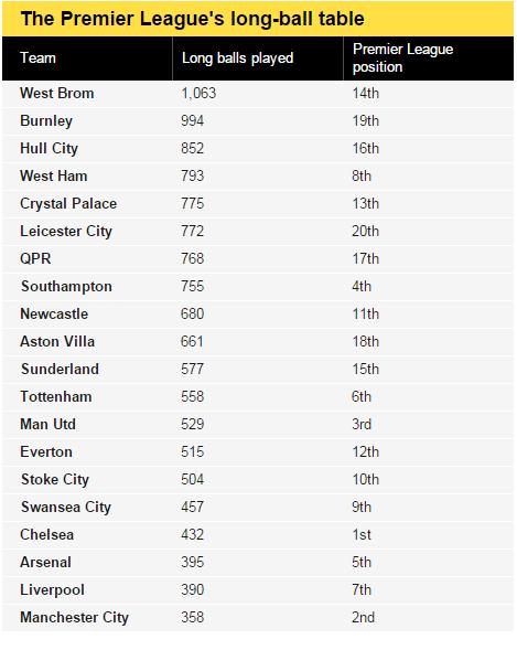 Premier League long-ball table