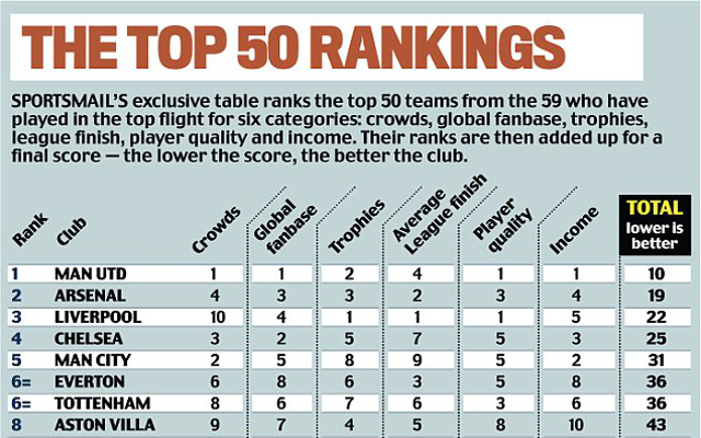 Complete joke… Huge Daily Mail study rates Liverpool only 3rd biggest club in England based on stupid stats