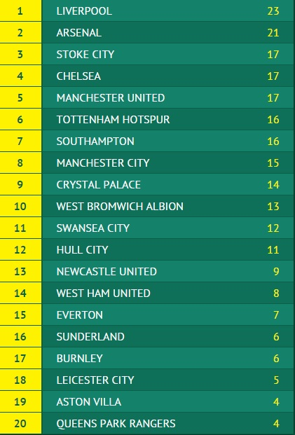 Premier League Form Table