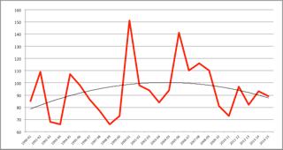 LFC Performance Chart by Season