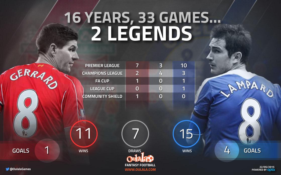 [INFOGRAPHIC] Gerrard vs. Lampard (Head-to-Head)