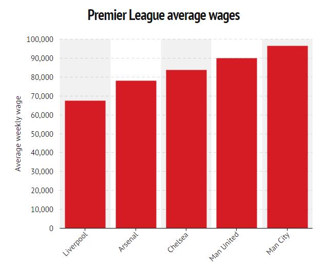 Premier League wages