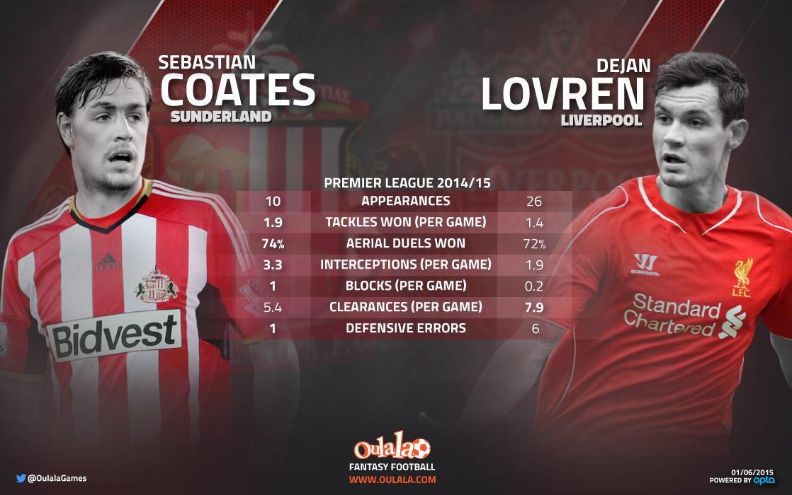 [INFOGRAPHIC] Lovren vs Coates