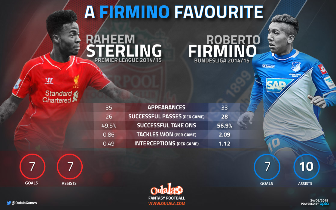 [INFOGRAPHIC]  A little comparison of Roberto Firmino and Raheem Sterling.