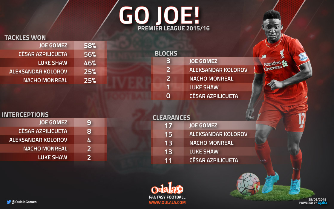 [INFOGRAPHIC] Stats show Joe Gomez is outperforming Premier League's best left-backs