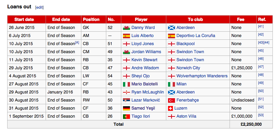Proof that Liverpool in the loan market is a myth and a total waste of time and money