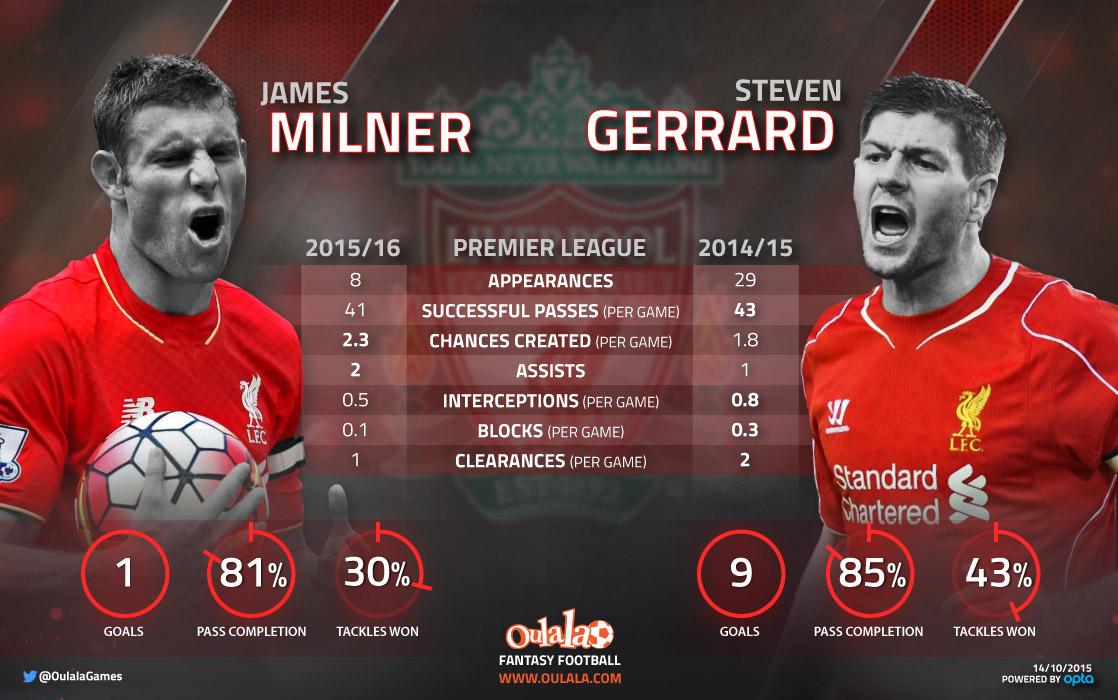 [INFOGRAPHIC] Stats PROVE Liverpool MISS Steven Gerrard!