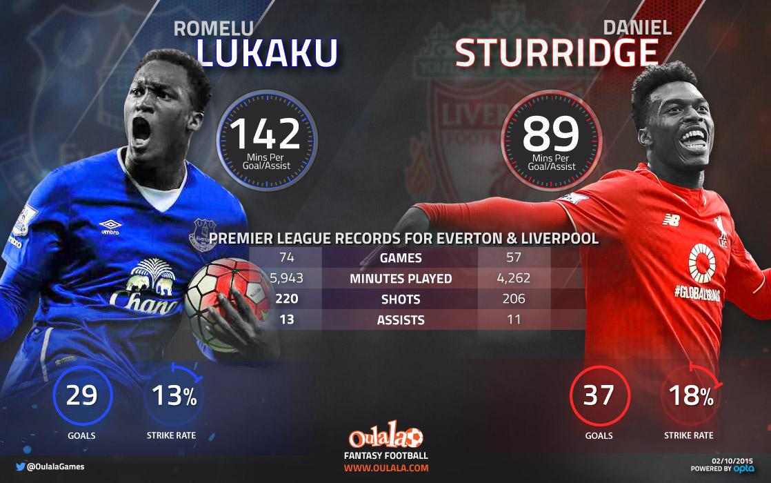 [INFOGRAPHIC] Daniel Sturridge vs Romelu Lukaku