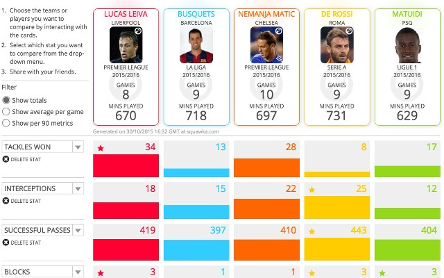 The stats that show Liverpool's Lucas is as good an anchorman as any in Europe
