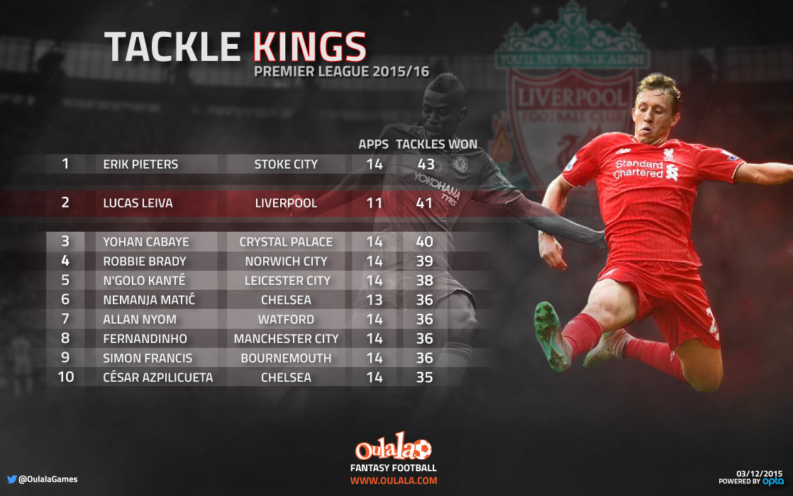 [INFOGRAPHIC] Premier League's Top 10 Tacklers