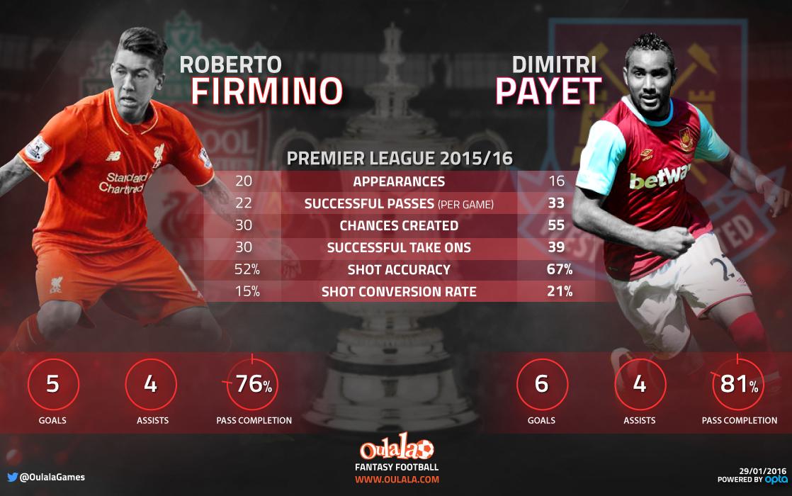 [INFOGRAPHIC] Roberto Firmino vs. Dimitri Payet : FA Cup Fourth-round
