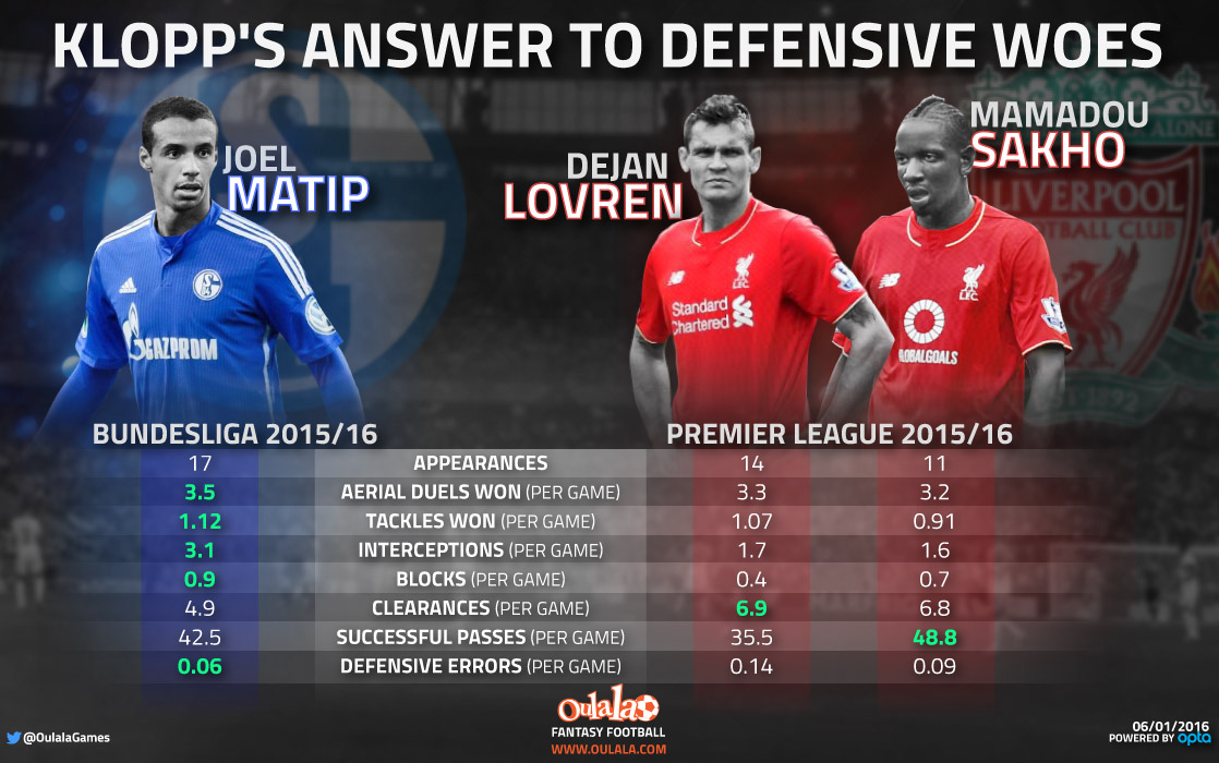 [INFOGRAPHIC] Is this player the answer to Liverpool's defensive woes?