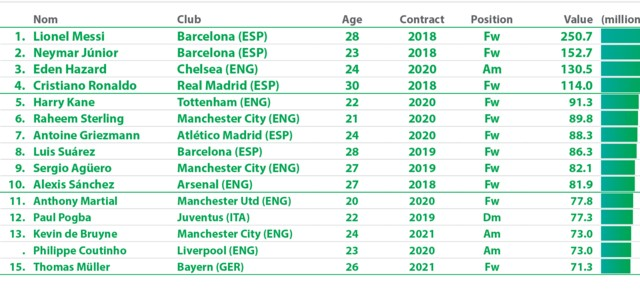 Four Liverpool players named in World's Top 100 most valuable – Emre Can at €45.8m