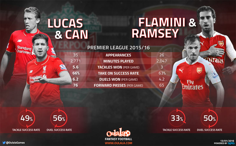 [Infographic] The Liverpool Duo Capable Of Stopping Arsenal