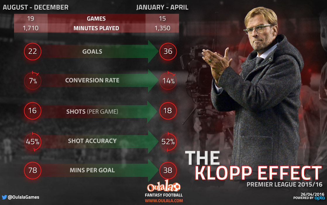 [INFOGRAPHIC] Liverpool's Improvement Under Jurgen Klopp