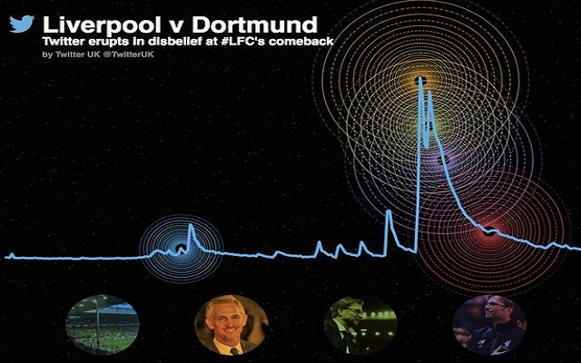 Liverpool vs Dortmund smashes Twitter records