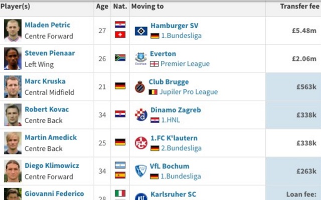 This snapshot of Klopp's mammoth 1st summer at BVB, which featured 30 transfers, is eye-opening for Liverpool fans