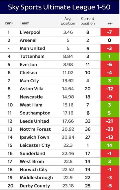 Sky Sports Ultimate Table