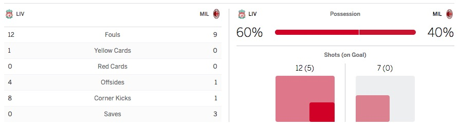 ESPN stats on Liverpool 2-0 AC Milan