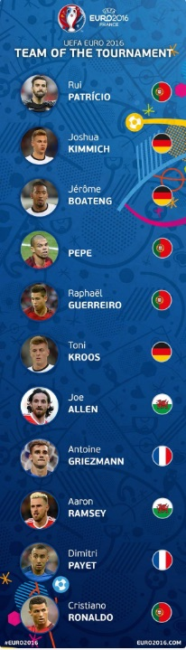 Joe Allen team of Euro 2016