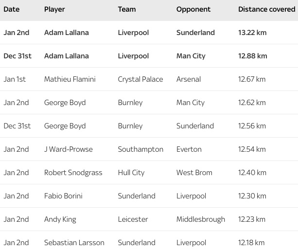 Premier League distance covered stats from Dec 31 2016 to Jan 2 2017