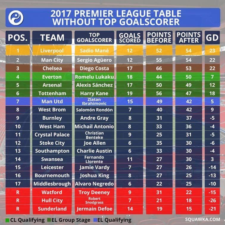 Squawka alternative Premier League table