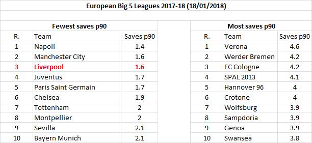 European top 5 football leagues 2017-18 - saves p90 (Jan 2018)