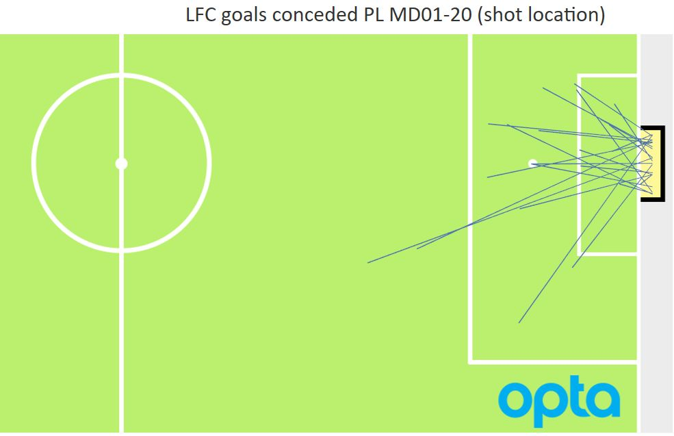 Why changing goalkeeper is unlikely to solve all LFC's defensive issues…