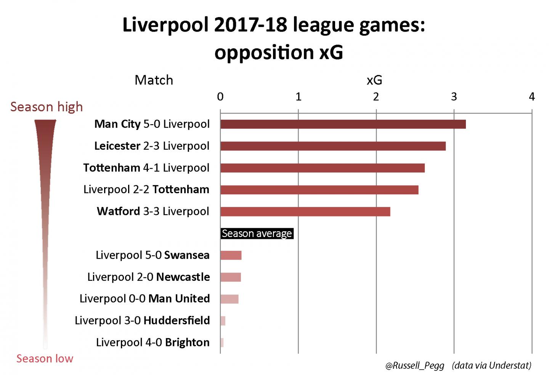 2017-18 league games – LFC opposition xG