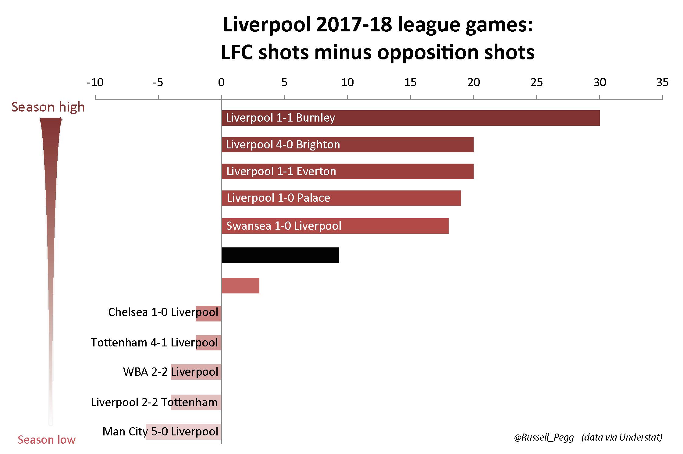 Liverpool 2017-18 league games - LFC shots minus opposition shots v1-01
