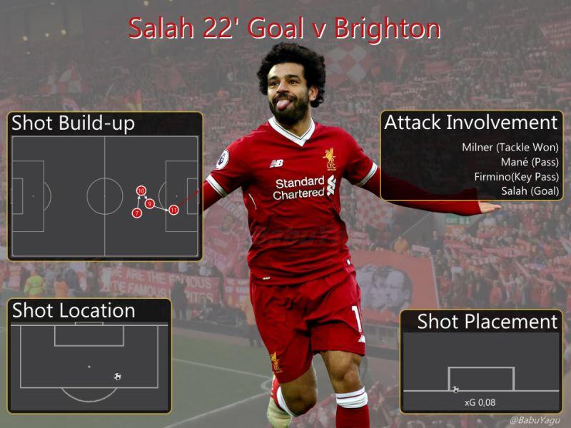 03022 Salah Goal