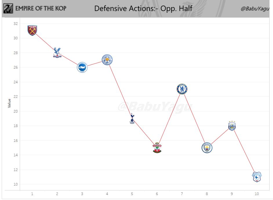 Trent of Liverpool's Defensive Actions in the Opponents Half on a game-to-game basis so far this season. Badge indicates the opponent (Premier League only)