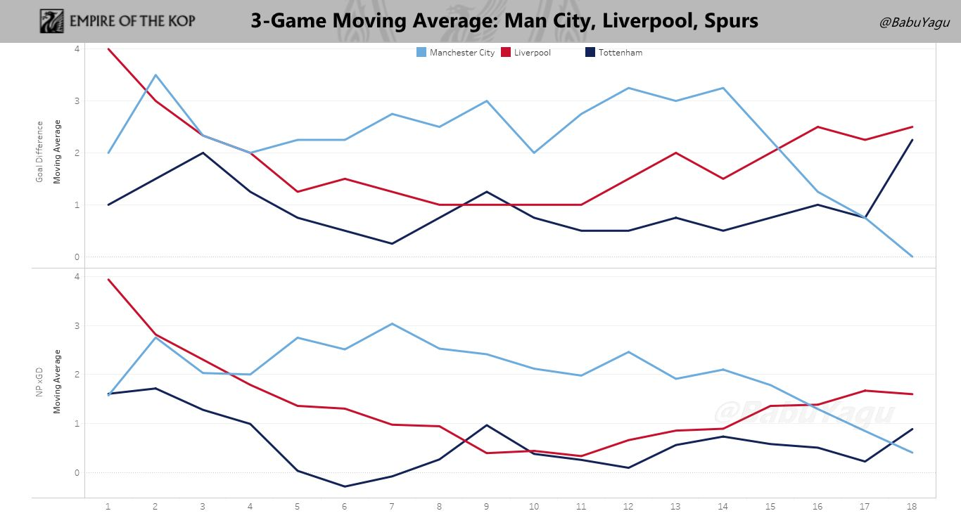 Graph showing the 3-game moving averages of the 3 title contenders in terms of actual goal difference and goal difference based on expected goals models. Click to expand.