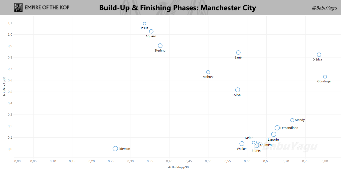 Graph showing Manchester City player's involvement in the Build-up Phase (left to right) and Finishing Phase (bottom to top). Click to expand.