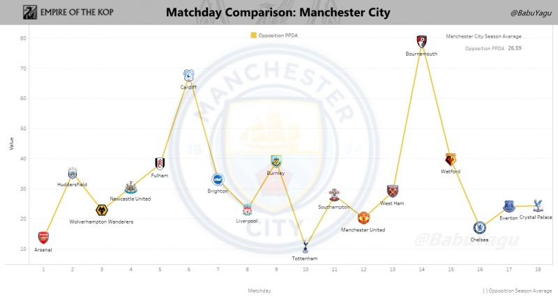 Graph showing the Passes per Defensive Action (or PPDA) of Manchester City's Opponents on a game-by-game basis. Click to expand.